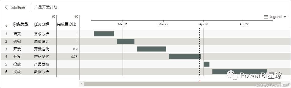 在PowerBI中快速畫出甘特圖並掌握它的用法 - 每日頭條