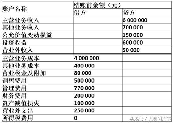 零基礎學會計——第十一課會計利潤核算業務的帳務處理 - 每日頭條