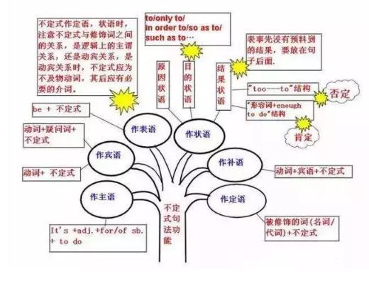 十張圖。讓你掌握初中英語全部知識框架!建議收藏.背誦! - 每日頭條
