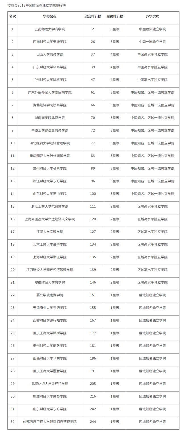 2018中國財經類大學排行榜,第1名上海財經,有你想上的學校嗎? - 每日頭條