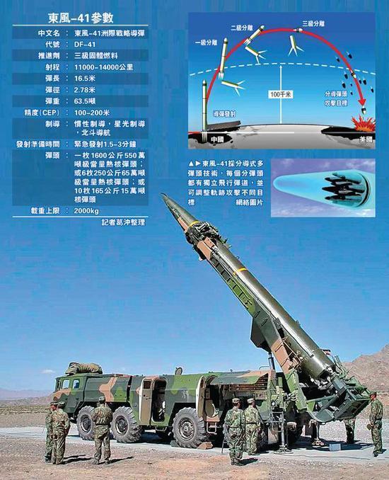 「東風-41」洲際飛彈有多強?萬里打擊不再是神話 - 每日頭條