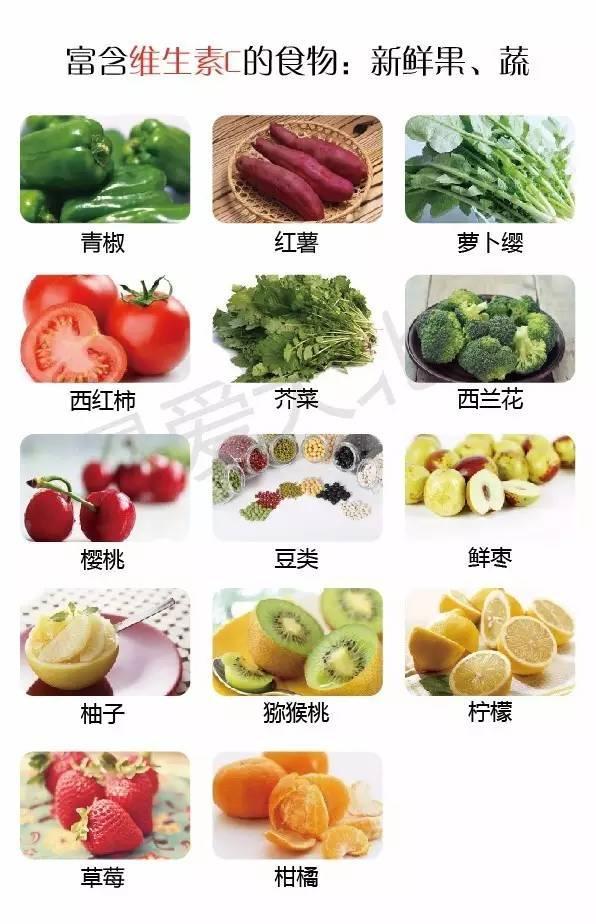 分享丨一張食物營養表。缺什麼就吃什麼。照著吃就對了! - 每日頭條