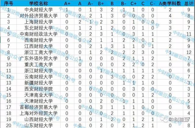 2019年中國財經類大學排行榜出爐!有你的學校嗎? - 每日頭條