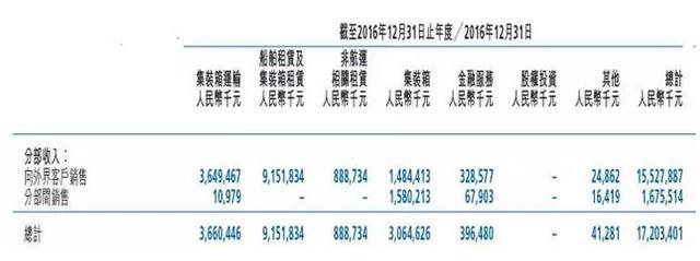 中遠海發(02866)股價10年跌了90%。轉型航運金融能否逆襲? - 每日頭條