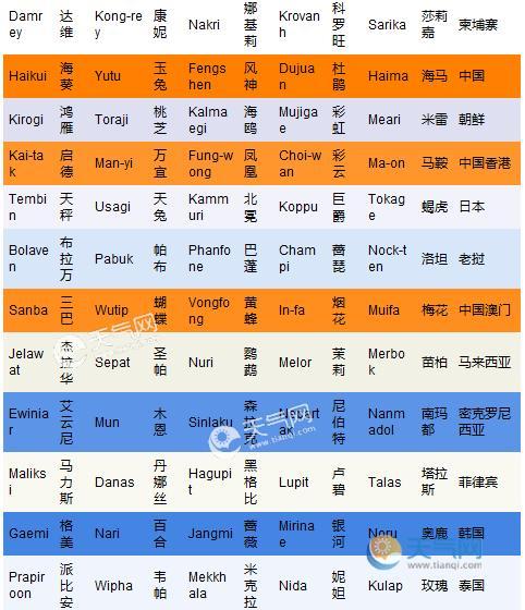 每次颱風的名字都不一樣看看颱風名字的由來下次颱風又叫什麼吧 - 每日頭條