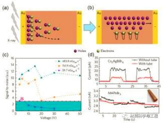 綜述:無鉛鹵化物雙鈣鈦礦的研究進展及光電應用 - 每日頭條