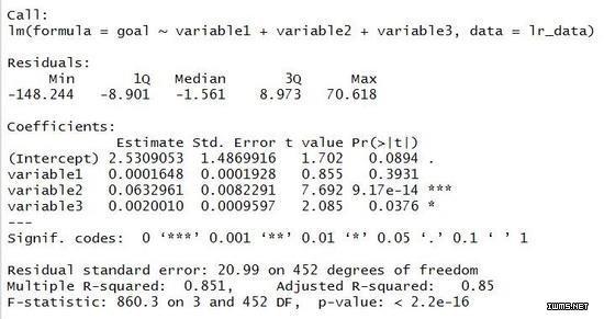 使用R進行統計分析——回歸分析 - 每日頭條