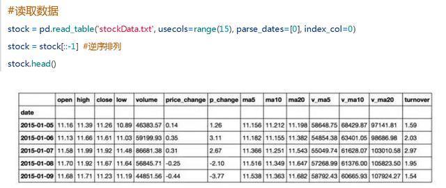 Python 淺析股票數據 - 每日頭條