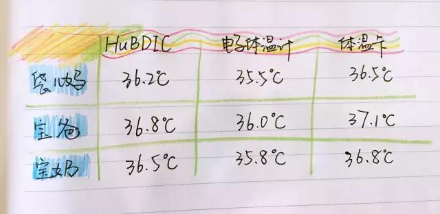 韓國HuBDIC高科技紅外線電子體溫計+濕度計 - 每日頭條