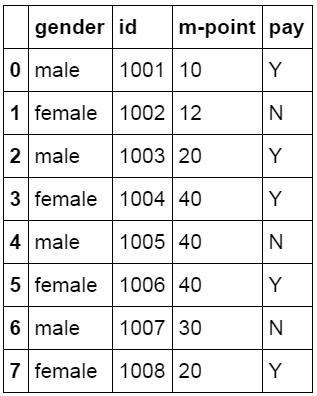 像Excel一樣使用python進行數據分析-(2) - 每日頭條