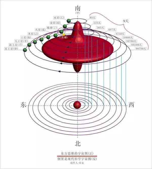 震驚世界的《易》學宇宙圖,萬物一體,人和宇宙是一體的證明 - 每日頭條
