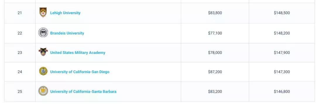 2019最新美國大學薪資榜單出爐:畢業最賺錢的專業是? - 每日頭條