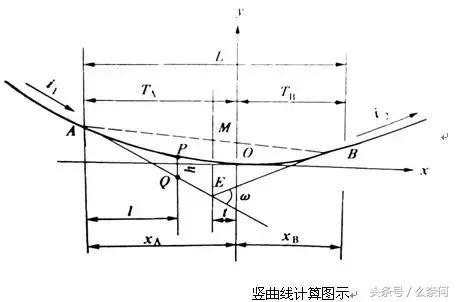 豎曲線設計原理及高程計算(新人必看) - 每日頭條