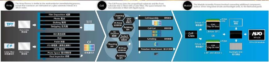 TFT-LCD面板的製造工藝流程(圖解) - 每日頭條