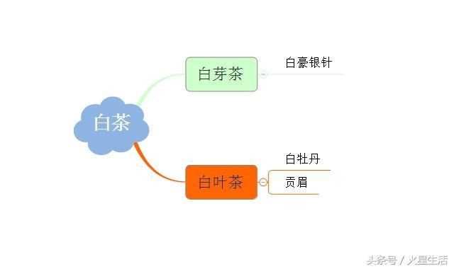 八張圖,讓你讀懂中國的茶葉! - 每日頭條