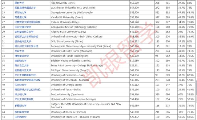 2019年USNEWS美國商學院排名之前100名 - 每日頭條