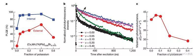鉀離子鈍化,鹵化物鈣鈦礦發光更強更穩定 - 每日頭條