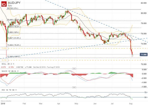澳洲聯儲今日是否降息?澳元匯率走勢分析 - 每日頭條