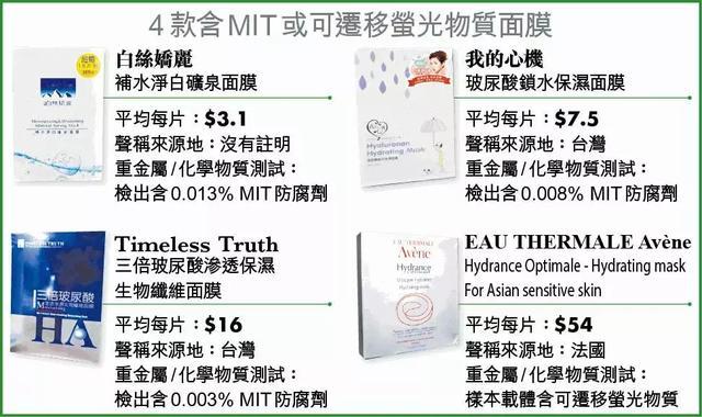 驚!香港消委會公布40款面膜測試結果!這幾款幾乎每個人都用過! - 每日頭條