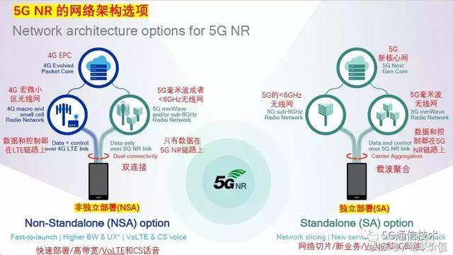 「高通5G」讓5G NR成為商用現實(PPT) - 每日頭條