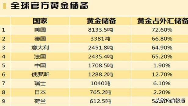 中國的黃金儲備為什麼要放在美國 - 每日頭條