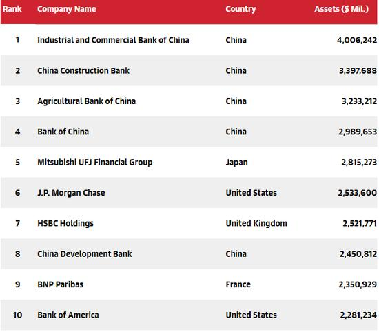 全球哪家銀行最有錢?中國5大銀行資產進入前10。第1名是? - 每日頭條