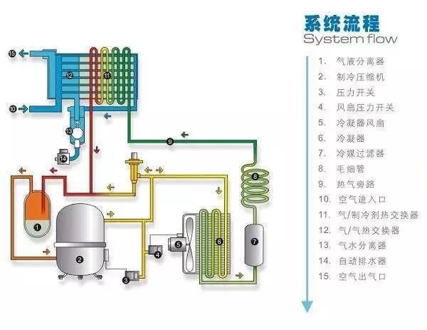 冷凍式乾燥機的誕生——空調原理 - 每日頭條