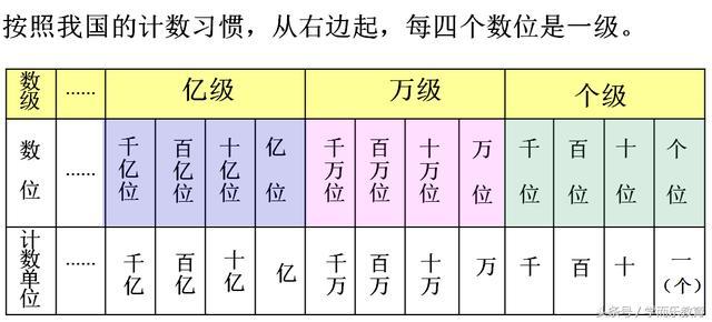 100分考試寶典:青島·四上·數學·一單元《萬以上數的認識》 - 每日頭條