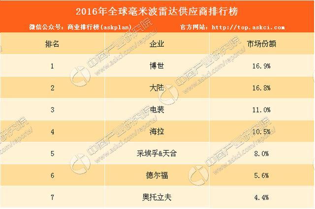 2016年全球毫米波雷達供應商排行榜:博世第一! - 每日頭條