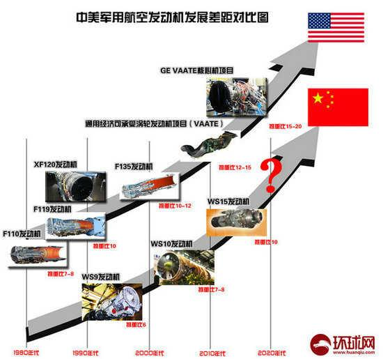 中國的航空發動機就那麼落後? - 每日頭條