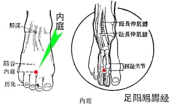 針灸治療頸肩腰腿痛的方法絕技 - 每日頭條