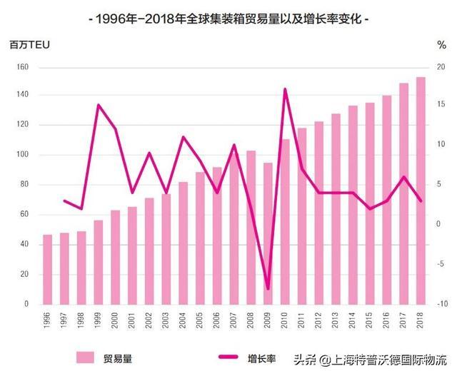 2019-2020全球海運業三大趨勢 - 每日頭條
