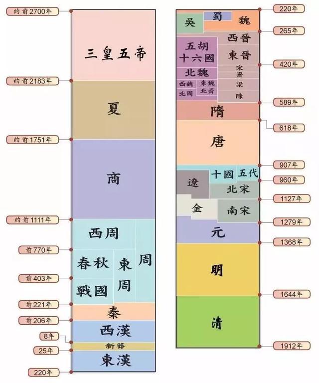 朝代順序表順口溜:輕鬆了解中國歷史朝代順序 - 每日頭條