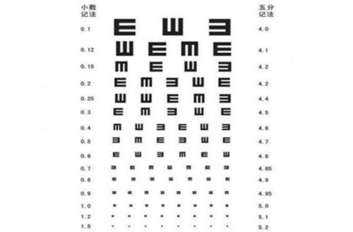 為什麼視力測試表要用」E「字? - 每日頭條