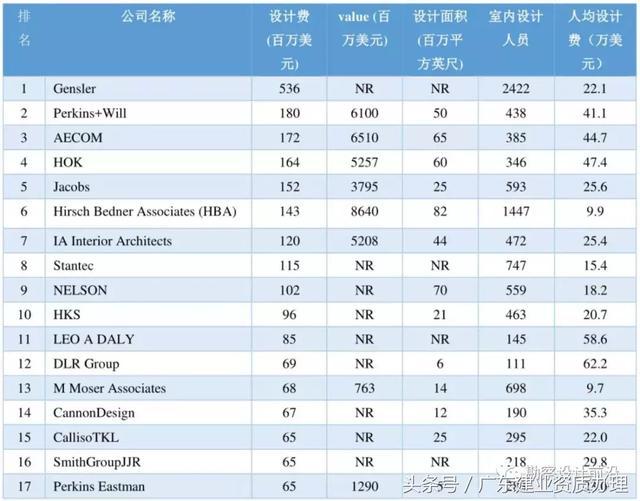 2018全球設計公司設計費100強排名。中國新晉2家公司 - 每日頭條