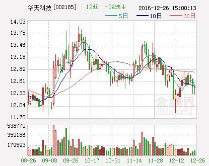 華天科技2016年分紅擬每10股轉增10股派0.5元 - 每日頭條