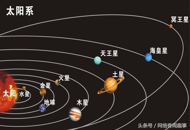 太陽系是以太陽為中心 - 每日頭條