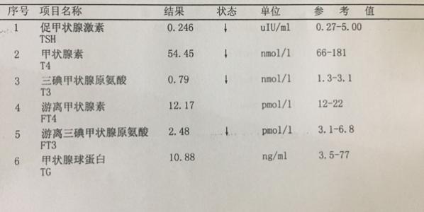 如何分析甲狀腺功能報告單?這有一本秘籍給你! - 每日頭條