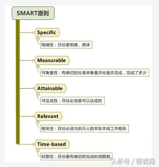 smart目標績效管理(請轉發,評論) - 每日頭條