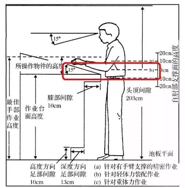 服裝工人到底該『站著』效率高?還是該『坐著』速度快? - 每日頭條