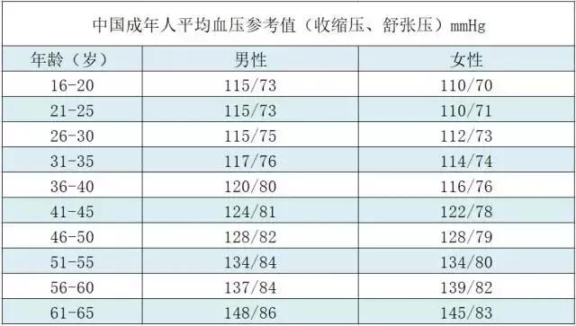 各年齡血壓正常值一覽表!25歲的你,血壓是多少歲呢? - 每日頭條