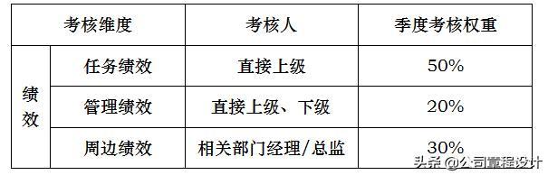 職等職級評定方案(含績效考核,評分規則,權重) - 每日頭條