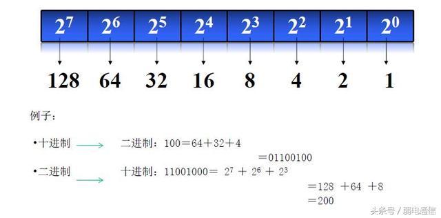 IP子網規劃方法 - 每日頭條