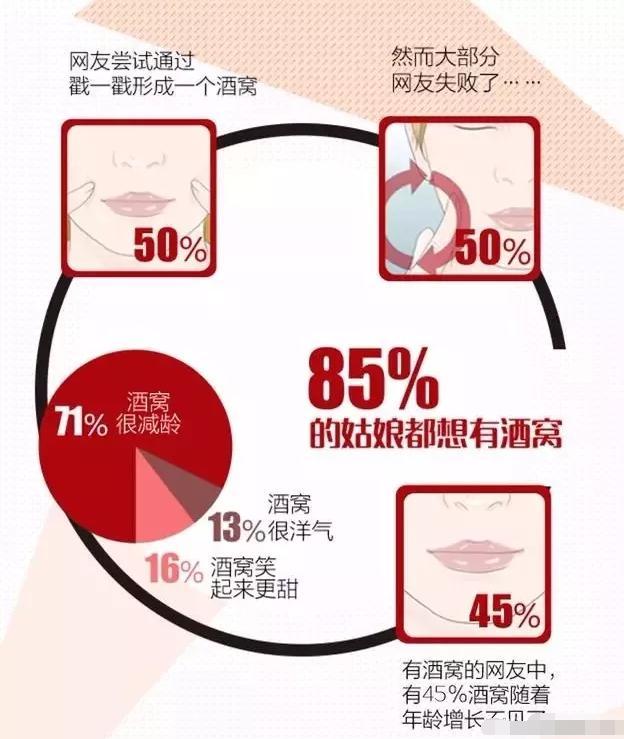 85%的姑娘都想要酒窩。戳進來了解酒窩成形術。你是屬於哪種酒窩 - 每日頭條