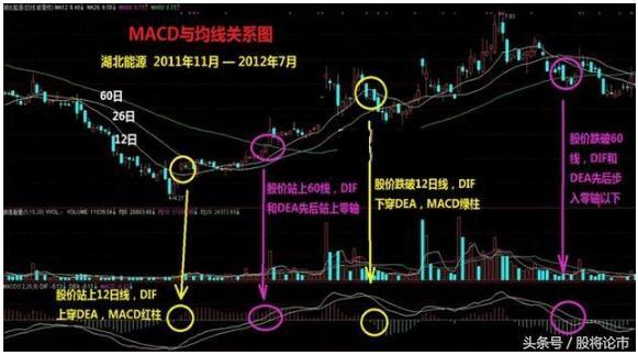 一文道破股市最大秘密:MACD選股戰法的正確用法! - 每日頭條