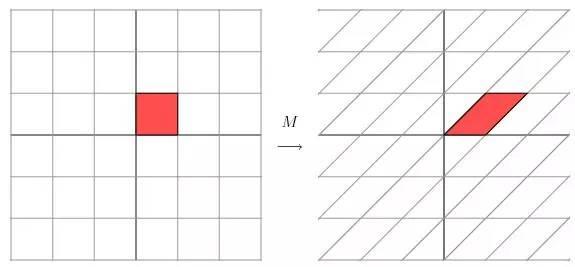 奇異值分解(SVD) ——線性變換幾何意義 - 每日頭條
