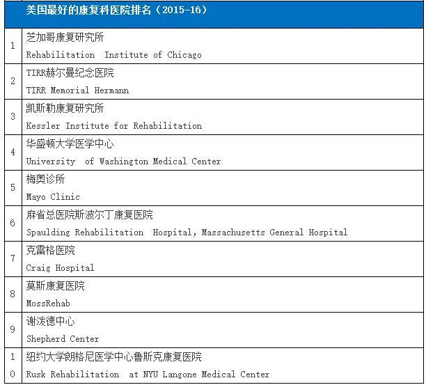 中,美,港,澳最好的醫院最新排名 - 每日頭條