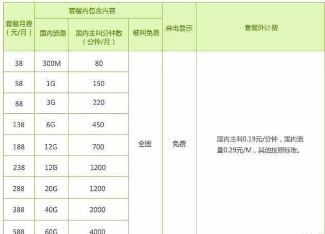中國移動取消18元最低套餐,想要保號等攜號轉網?沒門! - 每日頭條