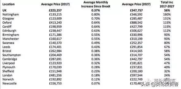 英國最新房價數據出爐!脫歐如何衝擊房價?哪些城市逆勢上漲? - 每日頭條