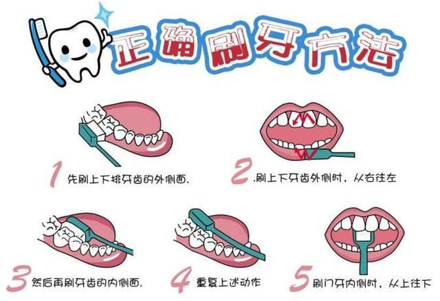 注意!口臭,牙痛,牙齒出血?你很可能已經患上了牙周病 - 每日頭條